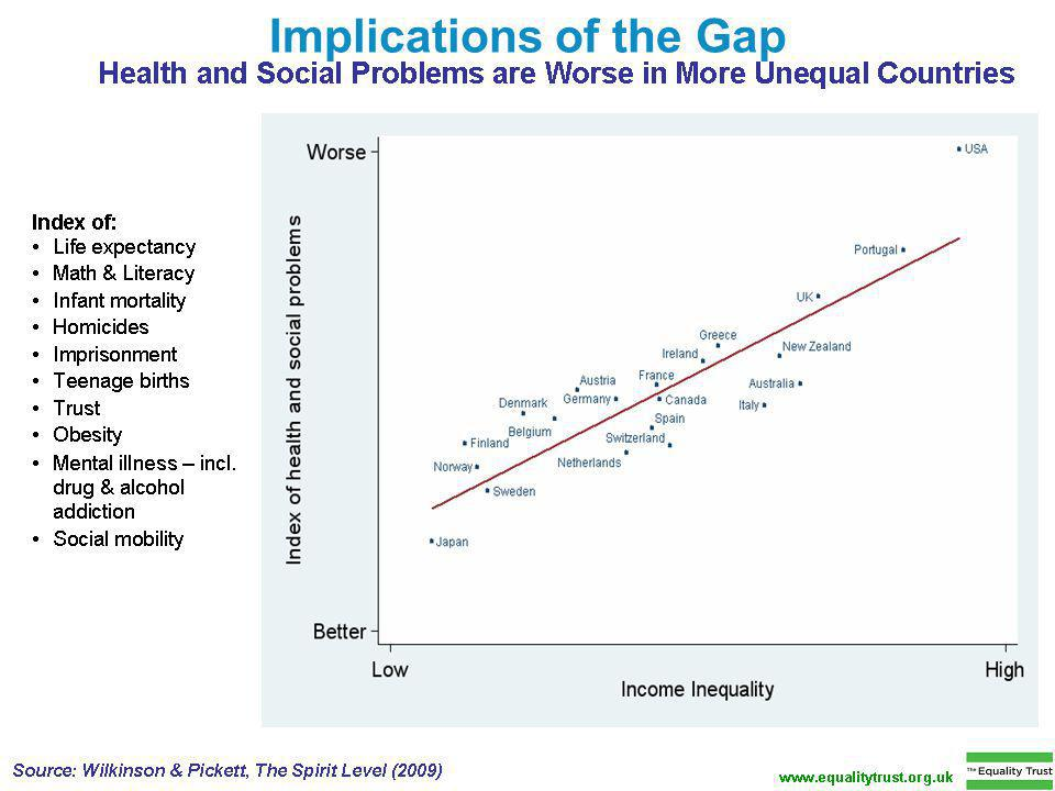 7 Implications of the Gap