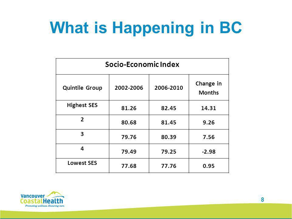 9 What is Happening in BC Index of Education Concerns Quintile Group2002-2006 2006- 2010 Change in Months Highest SES 81.4482.7015.05 2 80.3081.089.46 3 79.8280.406.91 4 78.7678.70-0.74 Lowest SES 78.0778.080.10