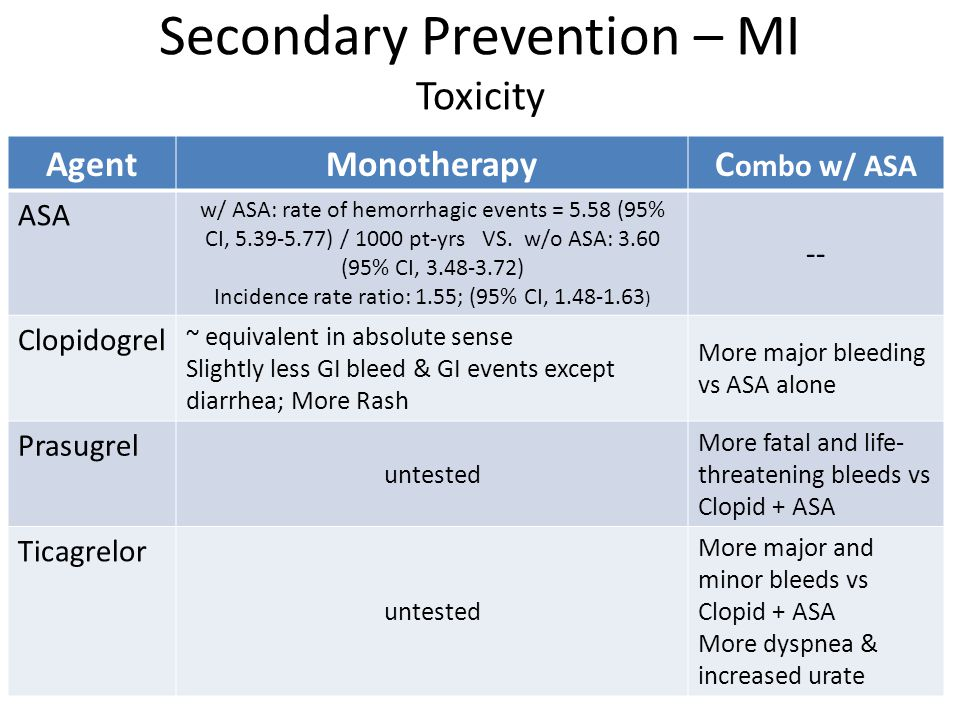 Secondary Prevention – MI Toxicity AgentMonotherapyC ombo w/ ASA ASA w/ ASA: rate of hemorrhagic events = 5.58 (95% CI, 5.39-5.77) / 1000 pt-yrs VS. w