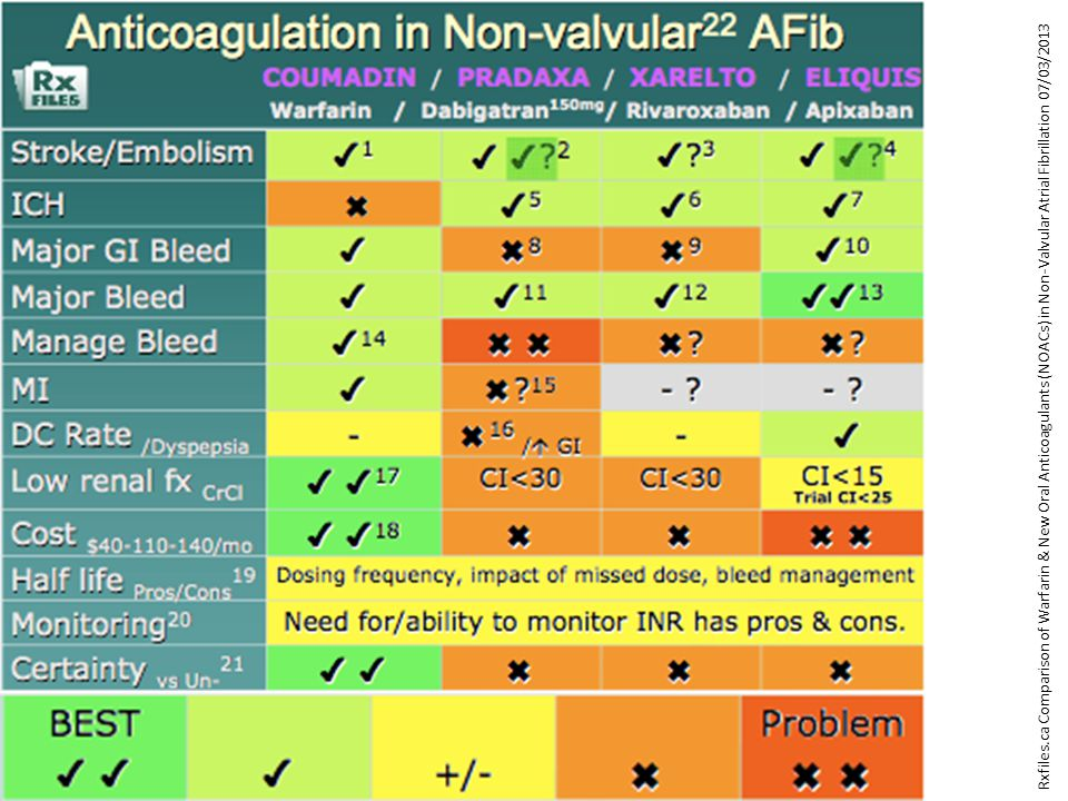 Rxfiles.ca Comparison of Warfarin & New Oral Anticoagulants (NOACs) in Non-Valvular Atrial Fibrillation 07/03/2013