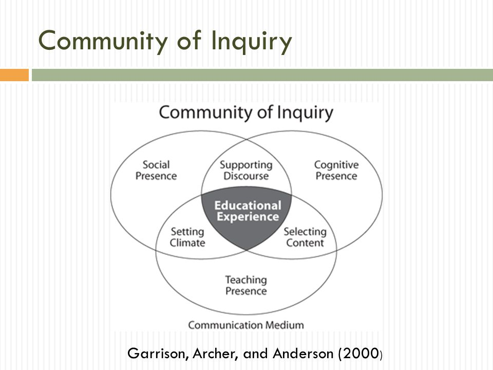 Community of Inquiry Garrison, Archer, and Anderson (2000 )