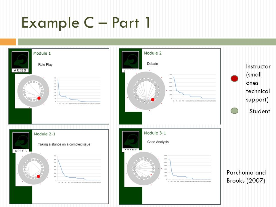 Example C – Part 1 Instructor (small ones technical support) Student Parchoma and Brooks (2007)