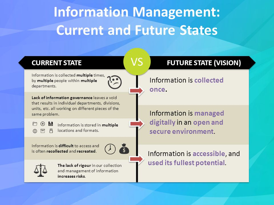 Information Management: Current and Future States VS CURRENT STATEFUTURE STATE (VISION) Information is collected multiple times, by multiple people within multiple departments.