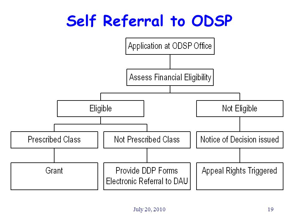 July 20, 201019 Self Referral to ODSP