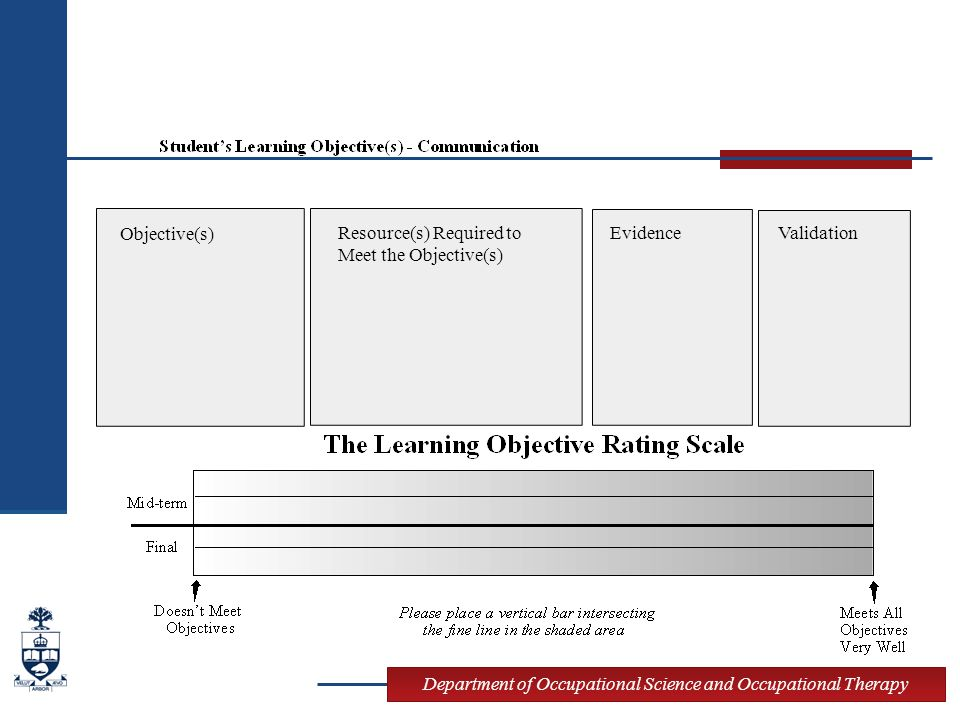 Department of Occupational Science and Occupational Therapy Objective(s) Resource(s) Required to Meet the Objective(s) EvidenceValidation