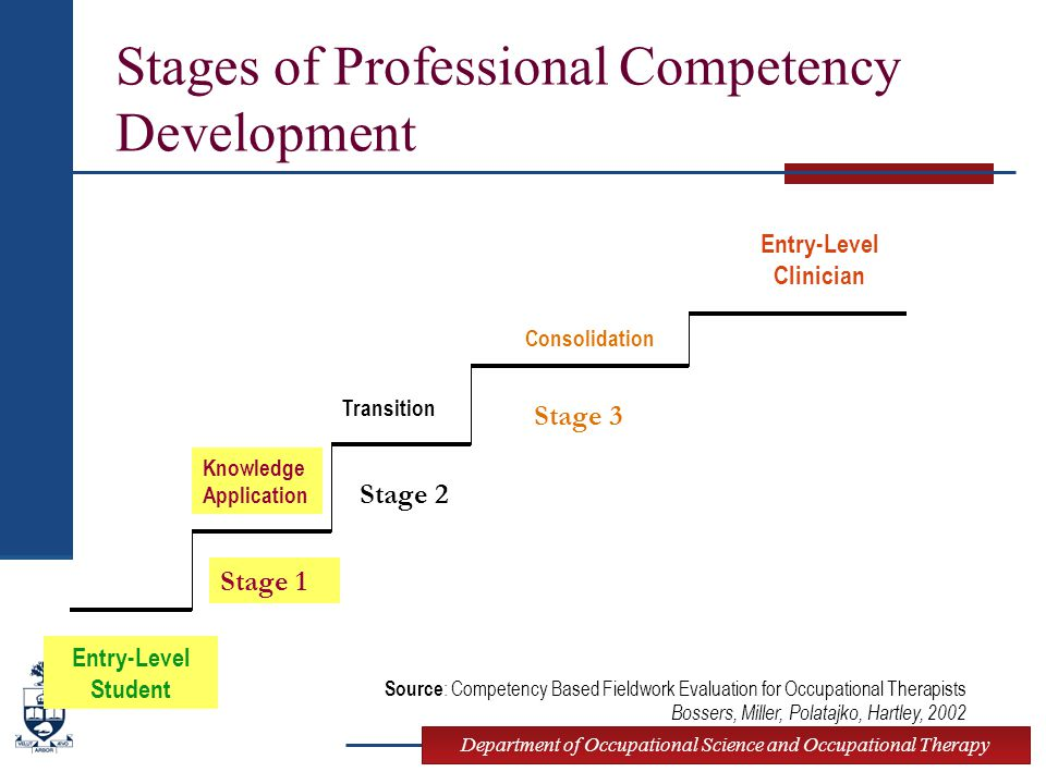 Department of Occupational Science and Occupational Therapy Stages of Professional Competency Development Entry-Level Student Knowledge Application Consolidation Transition Entry-Level Clinician Stage 1 Stage 2 Stage 3 Source : Competency Based Fieldwork Evaluation for Occupational Therapists Bossers, Miller, Polatajko, Hartley, 2002