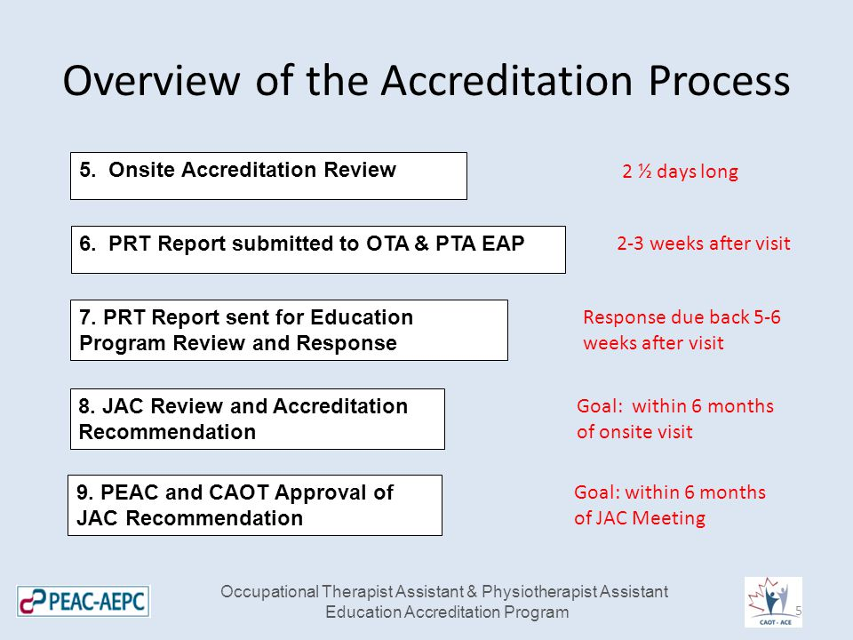 Overview of the Accreditation Process Occupational Therapist Assistant & Physiotherapist Assistant Education Accreditation Program 5.