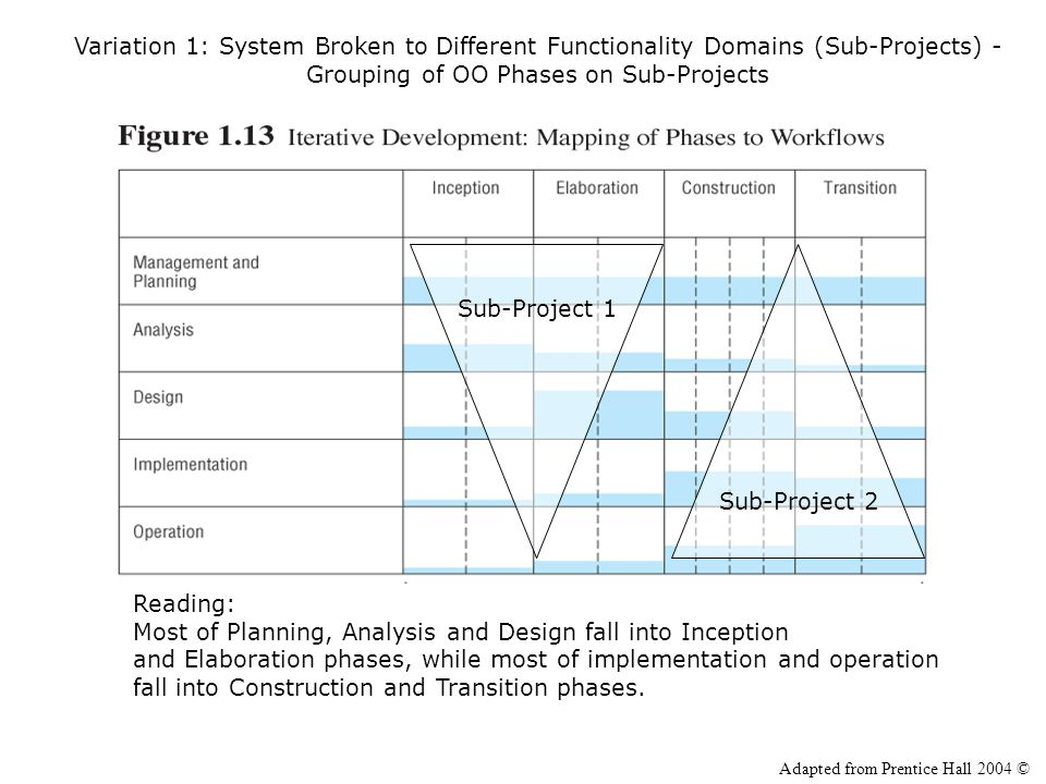 Variation 1: System Broken to Different Functionality Domains (Sub-Projects) - Grouping of OO Phases on Sub-Projects Sub-Project 2 Sub-Project 1 Readi