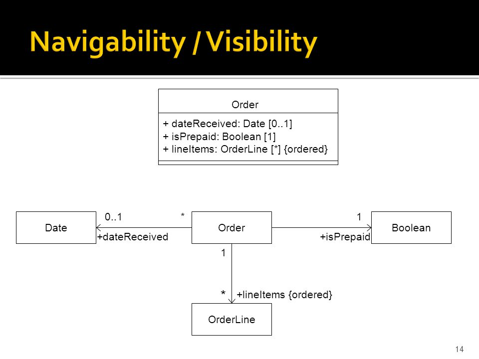 Navigability / Visibility 14 Order + dateReceived: Date [0..1] + isPrepaid: Boolean [1] + lineItems: OrderLine [*] {ordered} OrderDateBoolean OrderLine +isPrepaid+dateReceived +lineItems {ordered} 1 * 0..1* 1