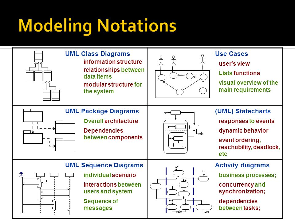 Modeling Notations UML Class Diagrams information structure relationships between data items modular structure for the system Use Cases user's view Lists functions visual overview of the main requirements UML Package Diagrams Overall architecture Dependencies between components (UML) Statecharts responses to events dynamic behavior event ordering, reachability, deadlock, etc UML Sequence Diagrams individual scenario interactions between users and system Sequence of messages Activity diagrams business processes; concurrency and synchronization; dependencies between tasks;