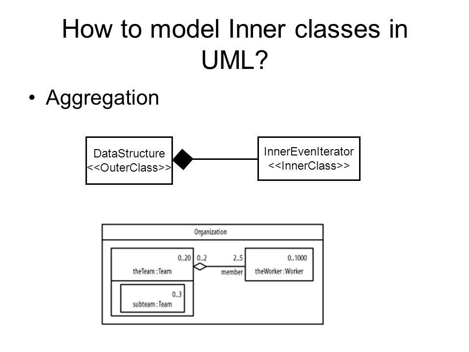 How to model Inner classes in UML? Aggregation DataStructure > InnerEvenIterator >