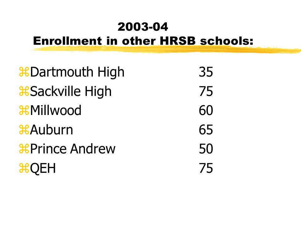 2003-04 Enrollment in other HRSB schools: zDartmouth High35 zSackville High75 zMillwood60 zAuburn 65 zPrince Andrew 50 zQEH 75