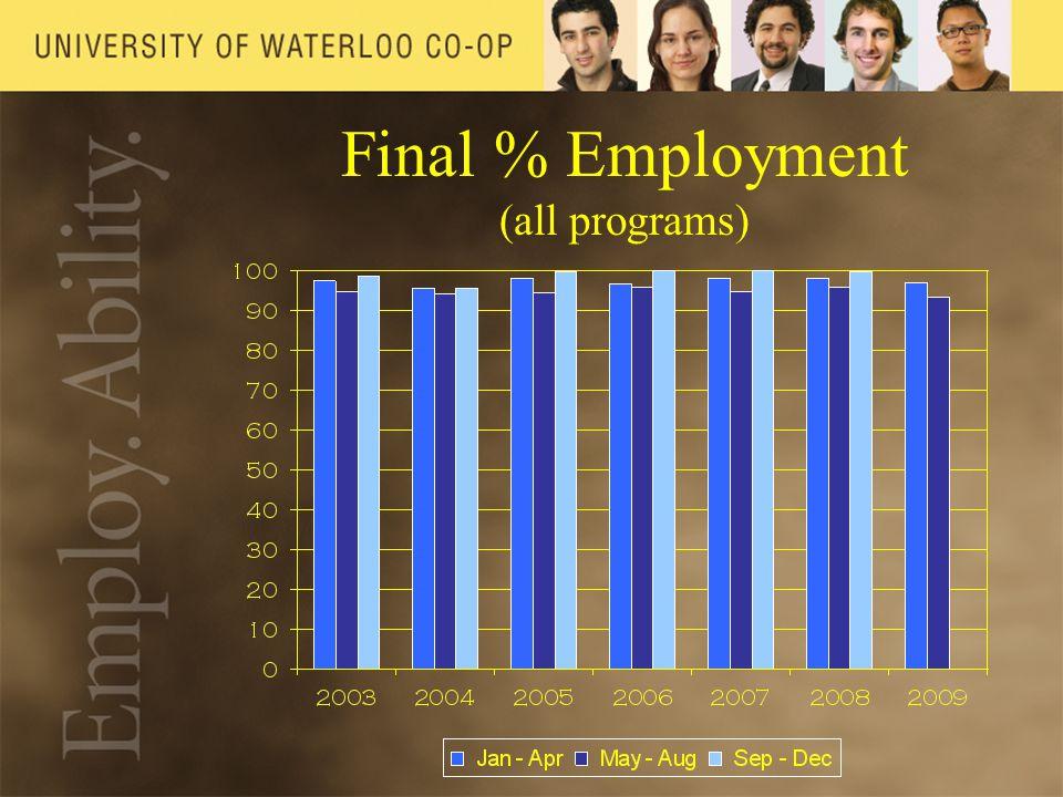 Final % Employment (all programs)