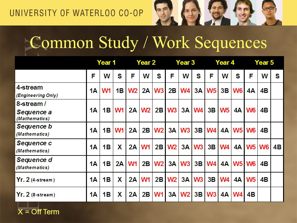 Common Study / Work Sequences X = Off Term