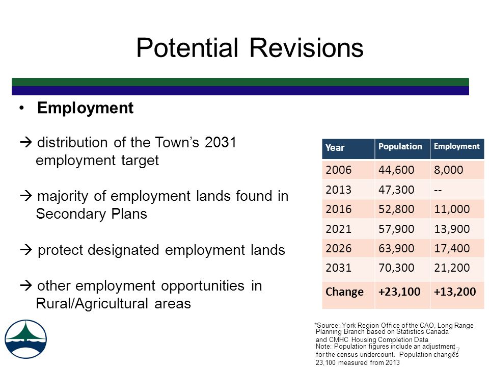 Employment  distribution of the Town's 2031 employment target  majority of employment lands found in Secondary Plans  protect designated employment lands  other employment opportunities in Rural/Agricultural areas *Source: York Region Office of the CAO, Long Range Planning Branch based on Statistics Canada and CMHC Housing Completion Data Note: Population figures include an adjustment for the census undercount.