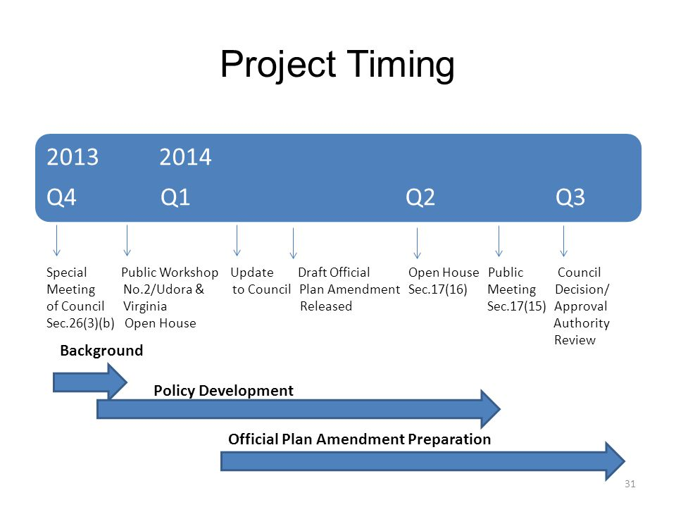 Project Timing Q4 Q1 Q2 Q3 Special Public Workshop Update Draft Official Open House Public Council Meeting No.2/Udora & to Council Plan Amendment Sec.17(16) Meeting Decision/ of Council Virginia Released Sec.17(15) Approval Sec.26(3)(b) Open House Authority Review Background Policy Development Official Plan Amendment Preparation 31