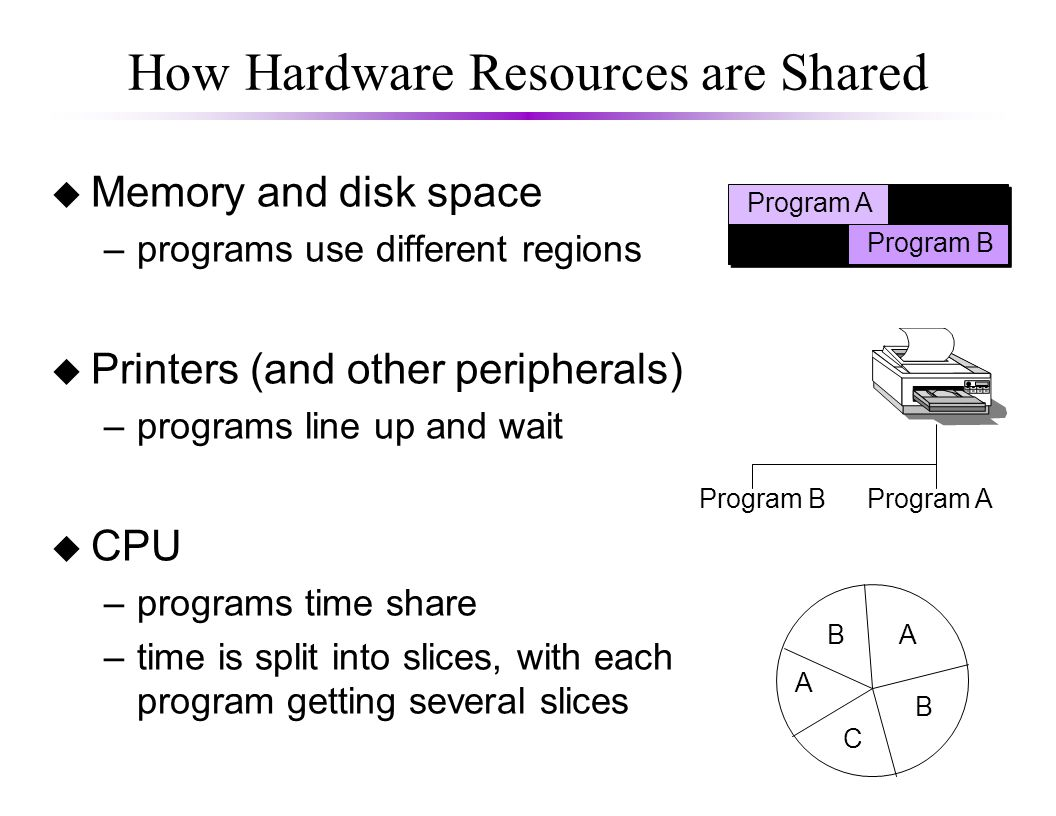 How Hardware Resources are Shared u Memory and disk space –programs use different regions u Printers (and other peripherals) –programs line up and wait u CPU –programs time share –time is split into slices, with each program getting several slices Program A Program B Program AProgram B A C B B A