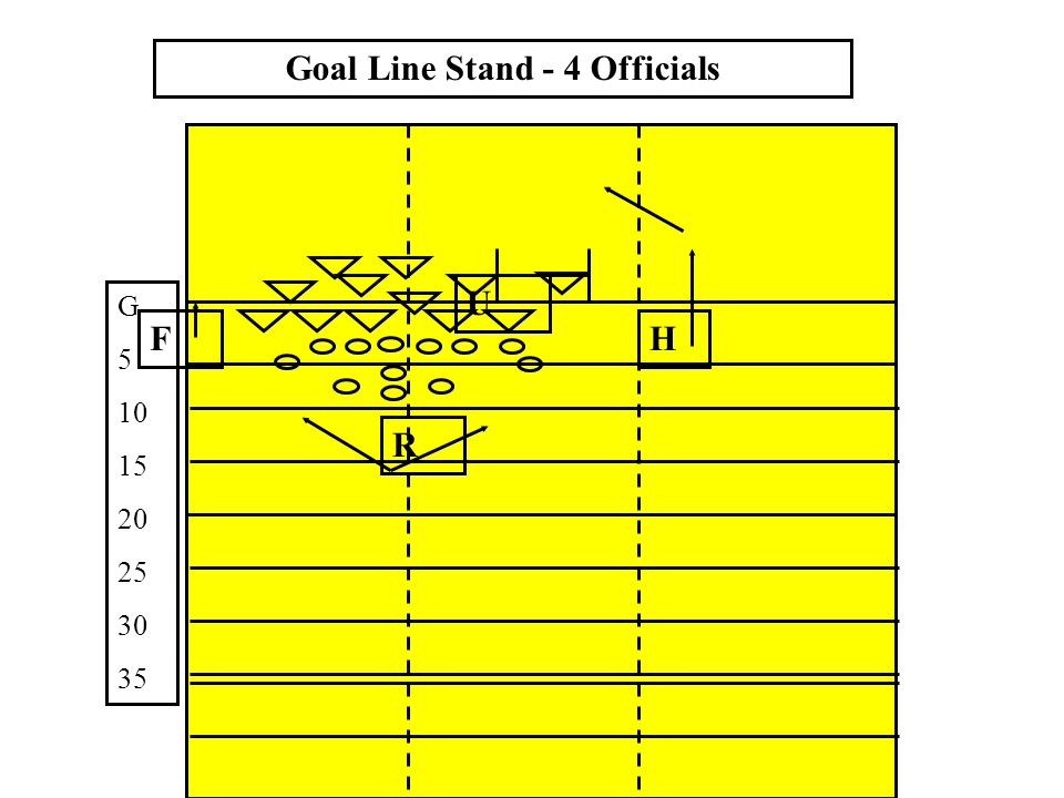 FREE Official Initial position downfield ( 5 & 10 – 12) Initial position downfield ( 5 & 10 – 12) Be aware of: Be aware of: - Restraining zone - Restraining zone - Point of possession - Point of possession - Point ball held on return - Point ball held on return Ball Dead – goal post in Flight Ball Dead – goal post in Flight HELD Official Initial position on Line of Scrimmage Initial position on Line of Scrimmage Watch for blocked/deflected kick Watch for blocked/deflected kick Move after kick crosses Line of Scrimmage Move after kick crosses Line of Scrimmage Both Officials On fouls – know ball location On fouls – know ball location - if in possession - if in possession - if in flight - if in flight Duties and Positioning Kick from Scrimmage