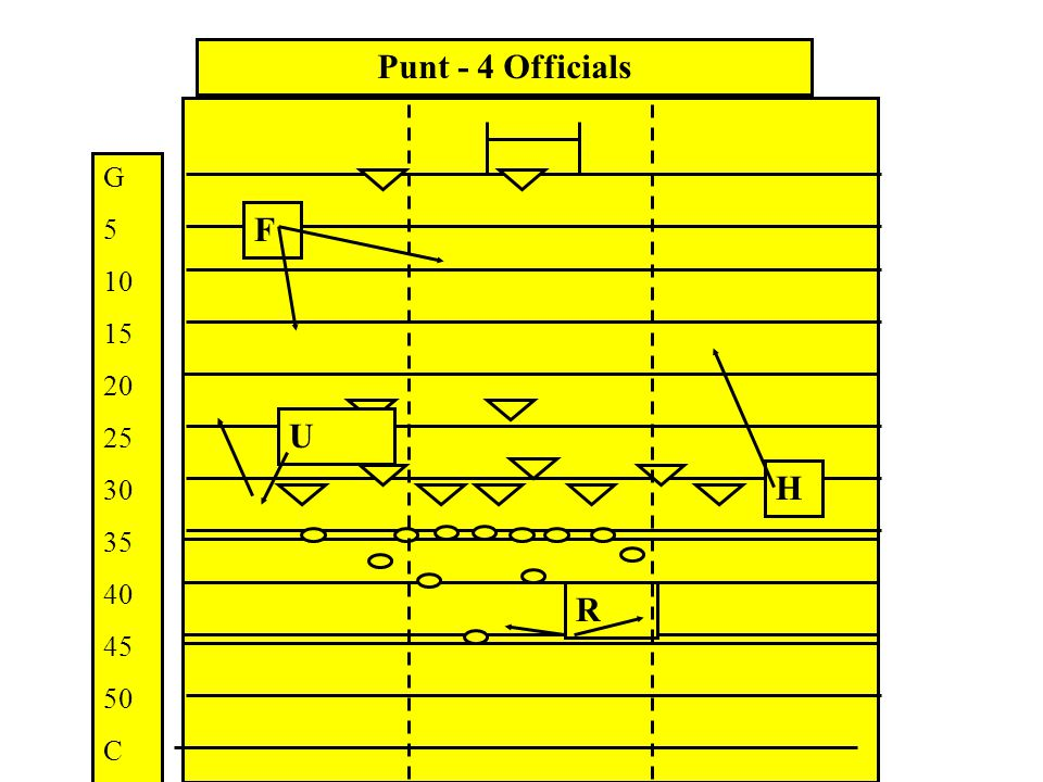 Duties and Positioning Field Goals and Converts Duties and Positioning Field Goals and Converts Outside 10 yard line FREE Official – Under goal posts HELD Official – Same as kick from scrimmage on Line of Scrimmage – go with ball of Scrimmage – go with ball Inside 10 yard line FREE Official – Same as kick from scrimmage.