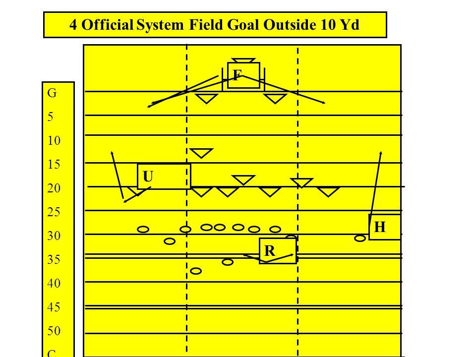 F H U R 4 Official System Field Goal Inside 10 yd G 5 10 15 20 25 30 35 40 45 50 C