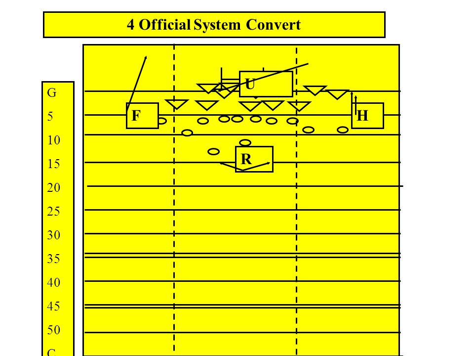 Three Official System Mechanics The 3 official crew system includes: Referee Umpire Head Linesman In order to insure coverage on all sides of the field the following mechanics are used: Referee will always favour the side opposite the Head Linesman.