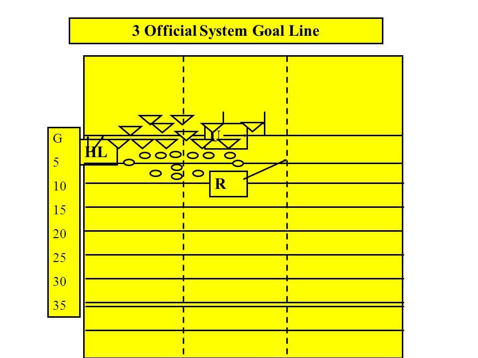 HL U R 3 Official System Punt G 5 10 15 20 25 30 35 40 45 50 C