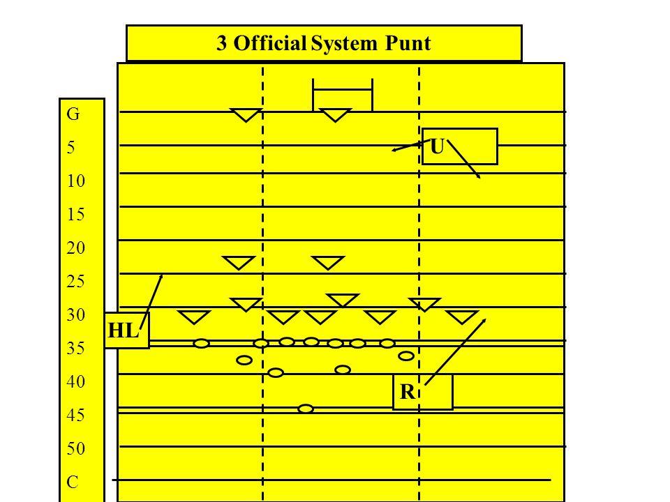 U HL R 3 Official System Field Goal Outside 10 Yd Line G 5 10 15 20 25 30 35 40 45 50 C