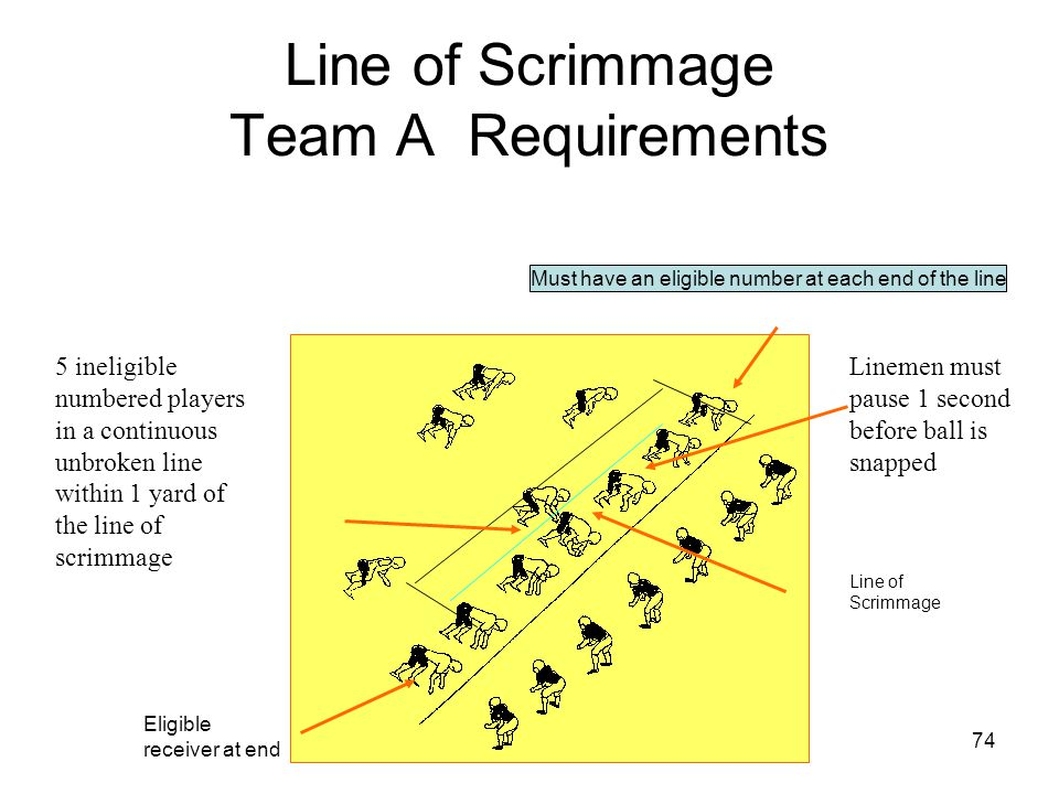 75 Team A Movement At the Line of Scrimmage ENDS A player who, at the snap of the ball is occupying a position at either end of the line of scrimmage may be in motion within 1 yard of the line of scrimmage but must not be moving towards his opponent's goal line when the ball is put into play Ends may move along L of S toward ball End BACKFIELD PLAYERS A Team A player wearing eligible numbers 1-39 or 70 – 99 who is in motion from a backfield position may be within one yard of the line of scrimmage when the ball is snapped Back can not stop at the L of S must be moving forward Ends may move along L of S away from the ball