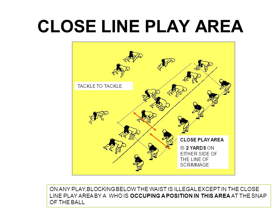 80 CRACK BACK ZONE SIDELINE BACKTO TEAM A DEAD BALL LINE 5 YARDS IN ADVANCE OF THE LINE OF SCRIMMAGE