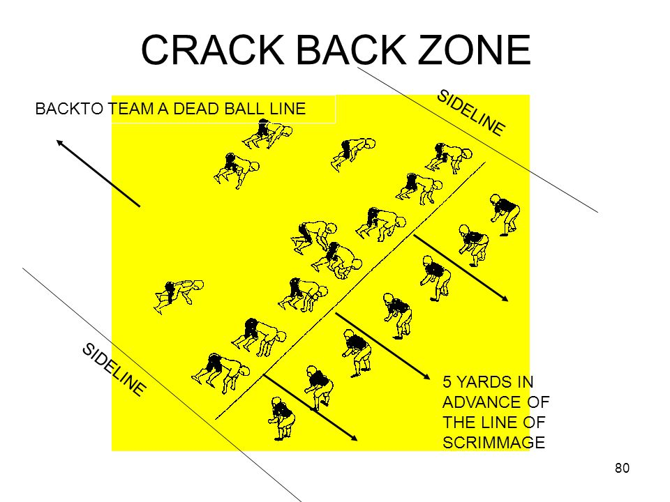 81 Any A player who, before or after the snap, is more than 3 yds outside the Close Line Play Area, and moves toward the ball, may not block below the waist from 5 yds ahead of the LS back to the A dead line.