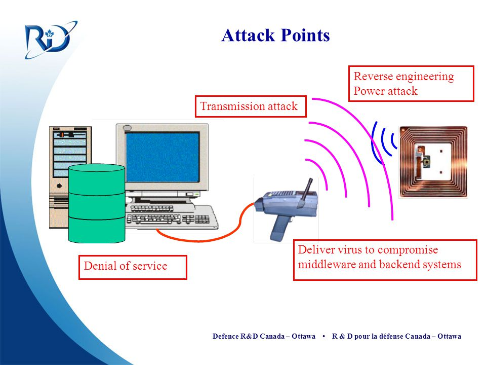 Defence R&D Canada – Ottawa R & D pour la défense Canada – Ottawa Attack Points Denial of service Transmission attack Reverse engineering Power attack