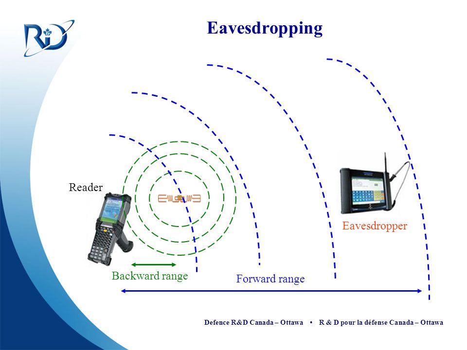 Defence R&D Canada – Ottawa R & D pour la défense Canada – Ottawa Eavesdropping Forward range Backward range Reader Eavesdropper