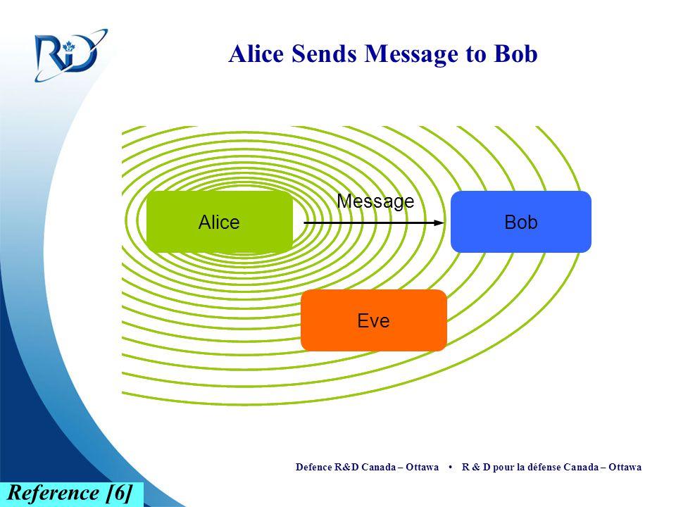 Defence R&D Canada – Ottawa R & D pour la défense Canada – Ottawa Message Alice Sends Message to Bob Reference [6] AliceBob Eve