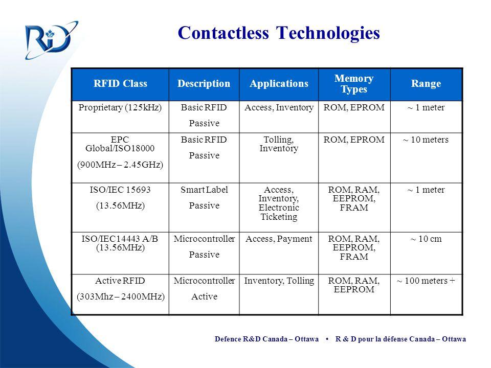 Defence R&D Canada – Ottawa R & D pour la défense Canada – Ottawa Contactless Technologies RFID ClassDescriptionApplications Memory Types Range Propri