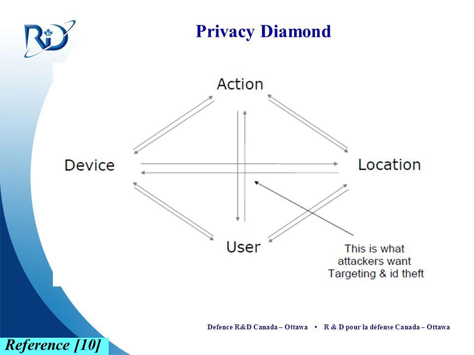 Defence R&D Canada – Ottawa R & D pour la défense Canada – Ottawa Privacy Diamond Reference [10]
