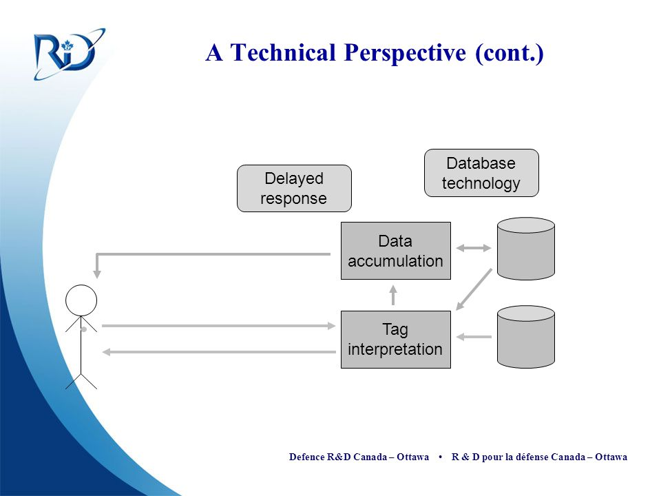 Defence R&D Canada – Ottawa R & D pour la défense Canada – Ottawa Tag interpretation Data accumulation Delayed response Database technology A Technica
