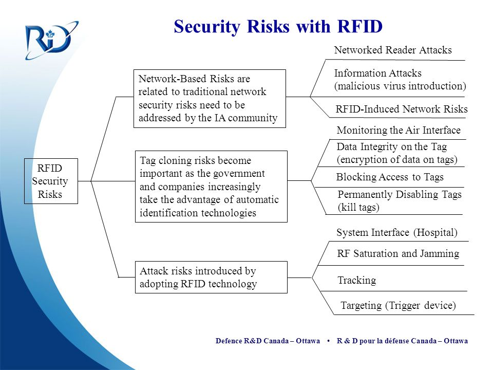 Defence R&D Canada – Ottawa R & D pour la défense Canada – Ottawa High Level Security Vulnerabilities 1.Unauthorized Reading of Tag Data 2.Unauthorized Writing of Tag Data 3.Insertion of Rogue/Counterfeit Tags 4.Tag Destruction/Disabling 5.Degradation of Tag Data Collection 6.Electromagnetic Interference from RFID Tags 7.Tags Leak Electronic Information 8.RFID Reader as a Platform for Attack 9.RFID Tag used as a Trigger Device 10.Destructive Electromagnetic Emission