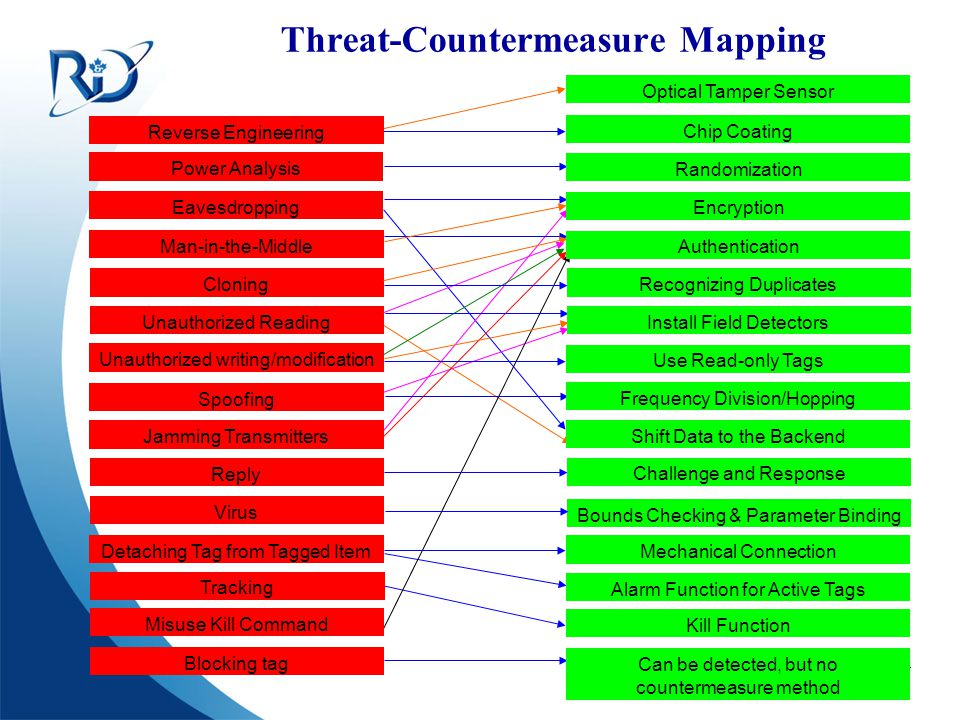 Defence R&D Canada – Ottawa R & D pour la défense Canada – Ottawa Threat-Countermeasure Mapping Reverse Engineering Power Analysis Eavesdropping Man-i