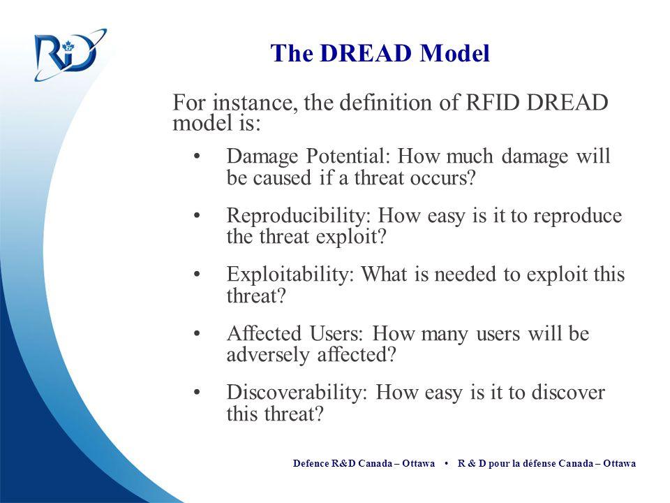 Defence R&D Canada – Ottawa R & D pour la défense Canada – Ottawa The DREAD Model For instance, the definition of RFID DREAD model is: Damage Potentia