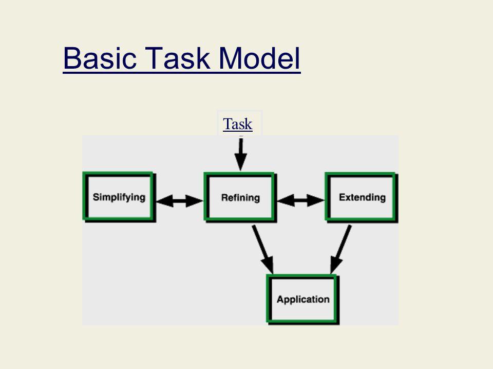 Basic Task Model Task