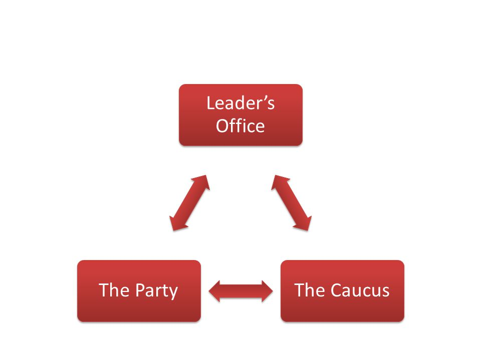 Leader's Office The CaucusThe Party
