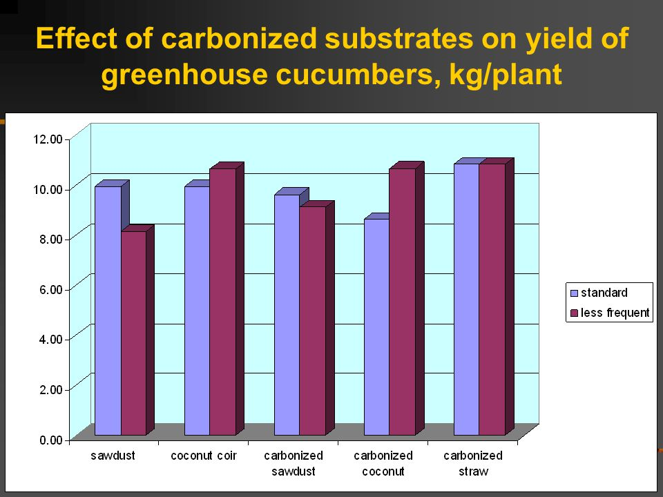 Effect of carbonized substrates on yield of greenhouse cucumbers, kg/plant