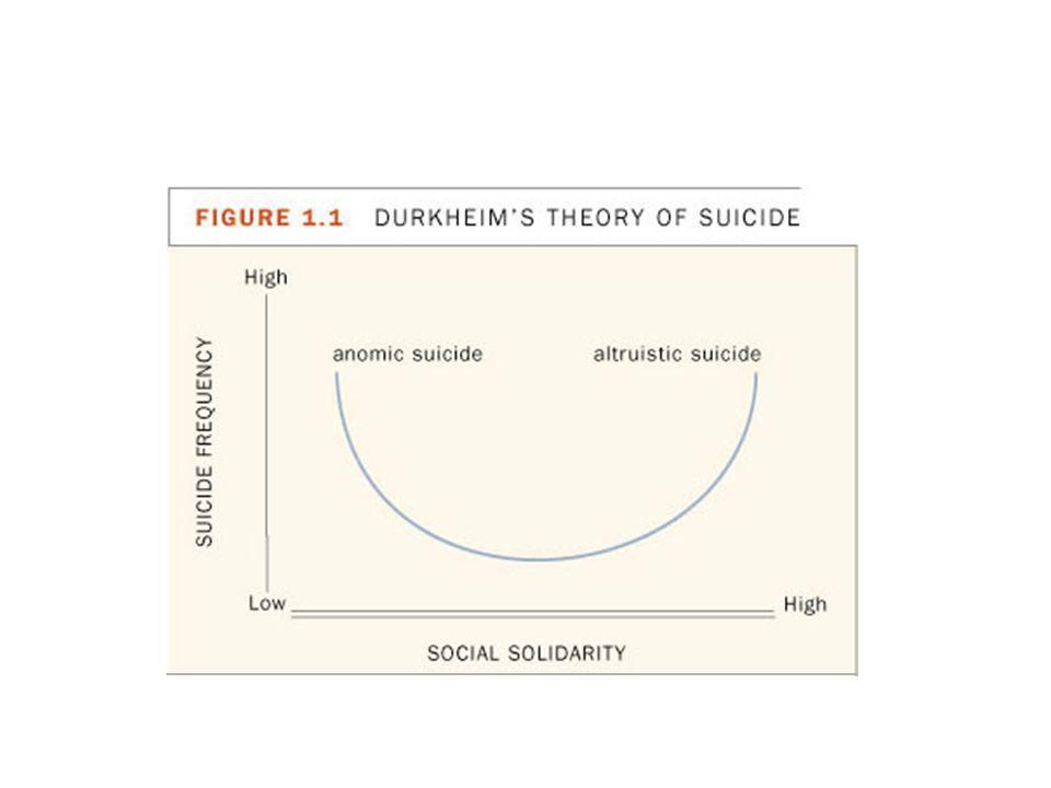 DURKHEIM'S U-CURVE
