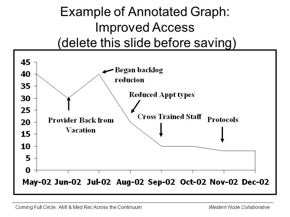 Coming Full Circle: AMI & Med Rec Across the Continuum Western Node Collaborative Example of Annotated Graph: Improved Access (delete this slide befor