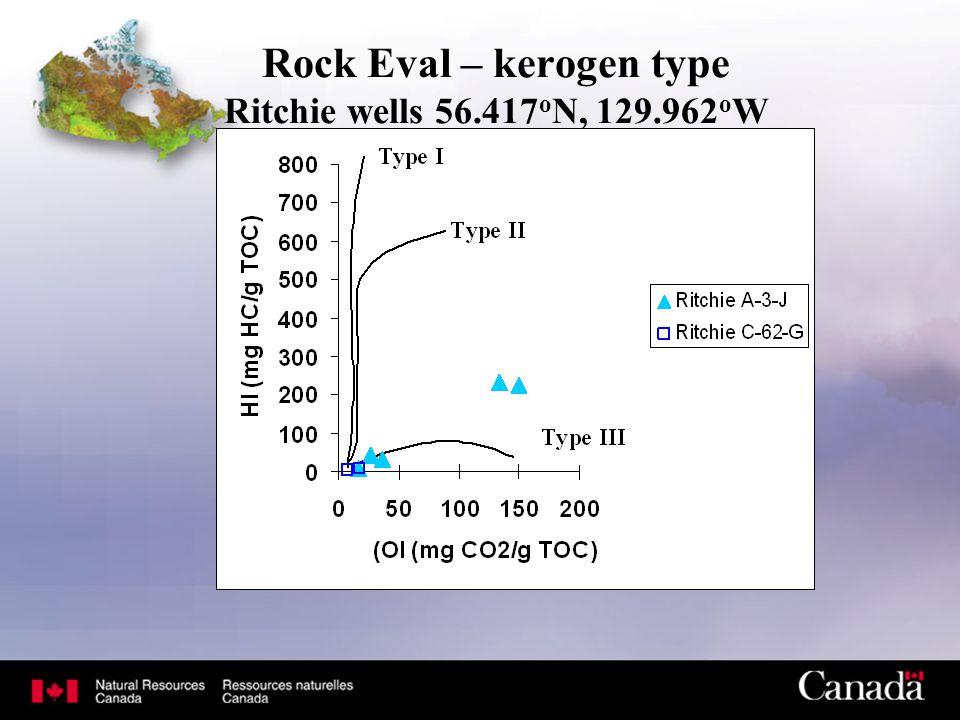 Rock Eval – kerogen type Ritchie wells 56.417 o N, 129.962 o W
