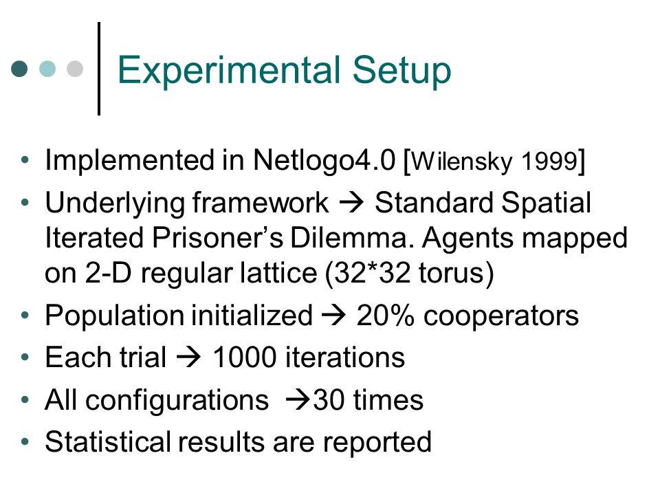 Experimental Setup Implemented in Netlogo4.0 [ Wilensky 1999 ] Underlying framework  Standard Spatial Iterated Prisoner's Dilemma.