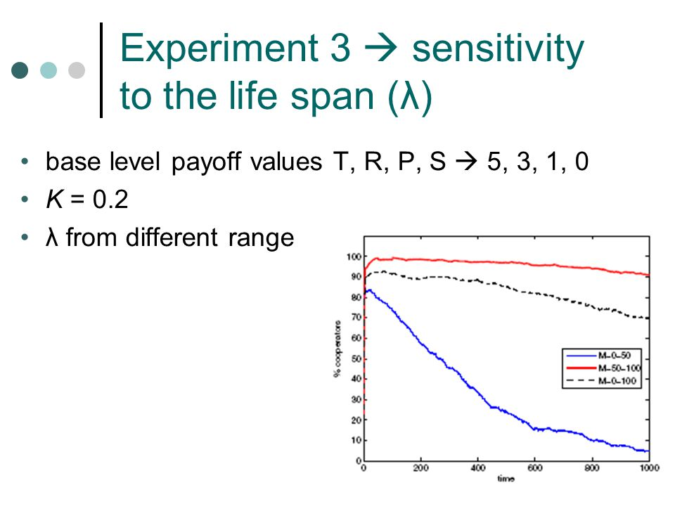 Experiment 3  sensitivity to the life span (λ) base level payoff values T, R, P, S  5, 3, 1, 0 K = 0.2 λ from different range