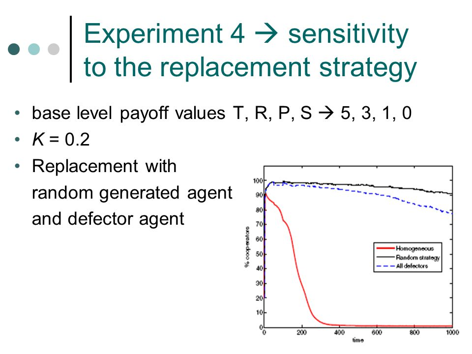 Experiment 4  sensitivity to the replacement strategy base level payoff values T, R, P, S  5, 3, 1, 0 K = 0.2 Replacement with random generated agent and defector agent