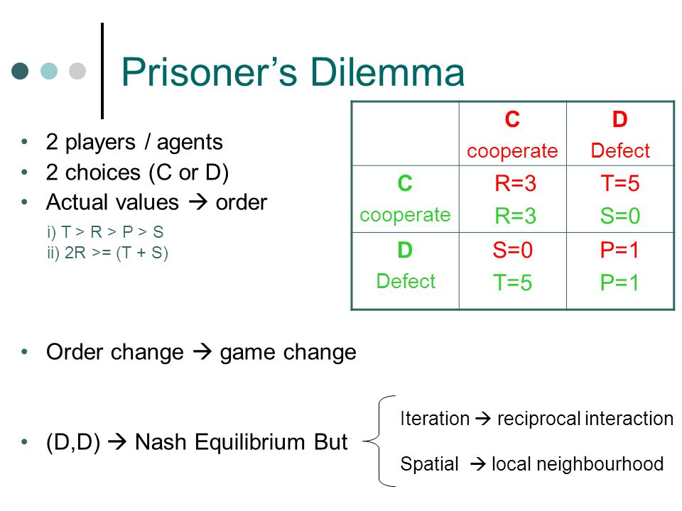 Prisoner's Dilemma C cooperate D Defect C cooperate R=3 T=5 S=0 D Defect S=0 T=5 P=1 2 players / agents 2 choices (C or D) Actual values  order Order change  game change (D,D)  Nash Equilibrium But i) T > R > P > S ii) 2R >= (T + S) Iteration  reciprocal interaction Spatial  local neighbourhood
