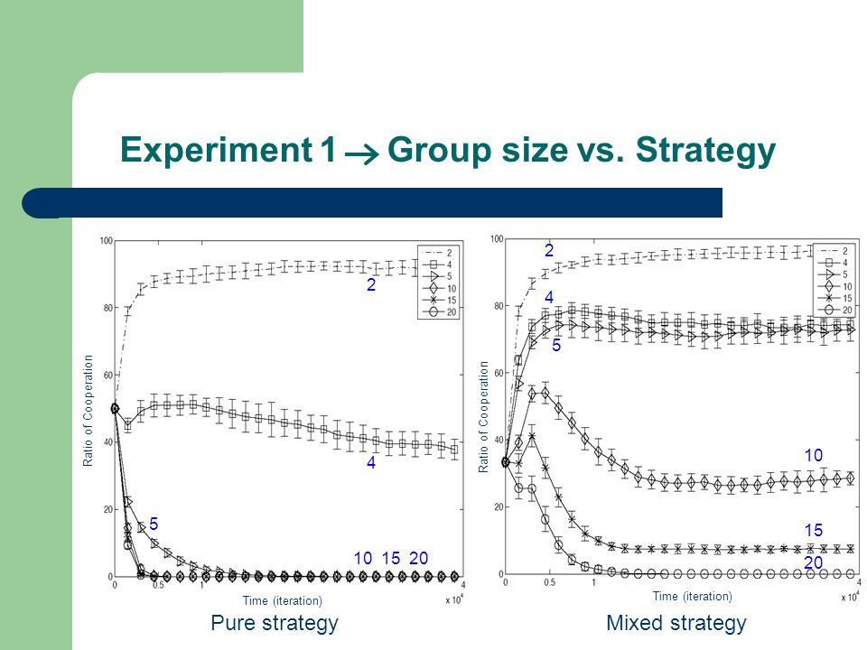 Experiment 1 Group size vs.
